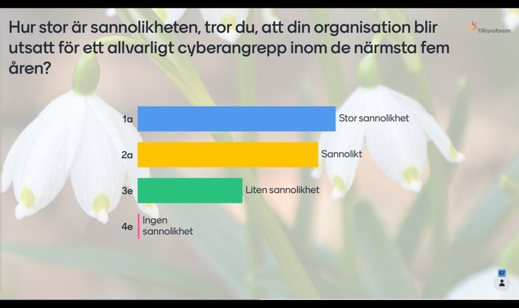 """Resultatet på frågan """"Hur stor är sannolikheten, tror du, att din organisation blir utsatt för ett allvarligt cyberangrepp inom de närmsta fem åren?"""" i Mintimeter."""